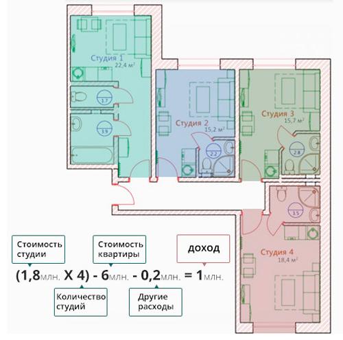 Деление квартир на студии - схема заработка 2