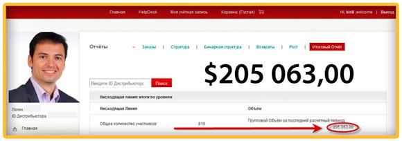 Результаты и доходы Кирилла Лейциховича в МЛМ бизнесе