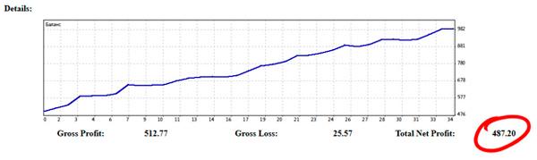 Результат ученика Станислава Половицкого - 487.20$