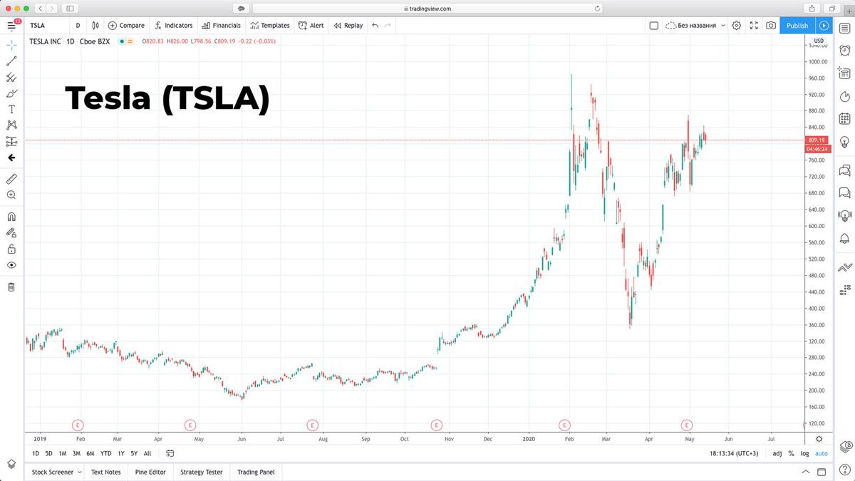 Стоит ли покупать акции Tesla в 2020 году