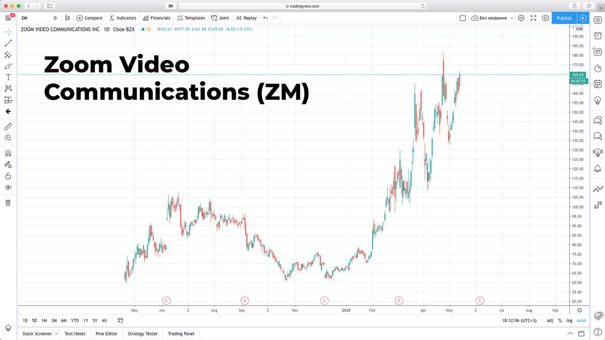 Стоит ли покупать акции Zoom Video Communications в 2020 году
